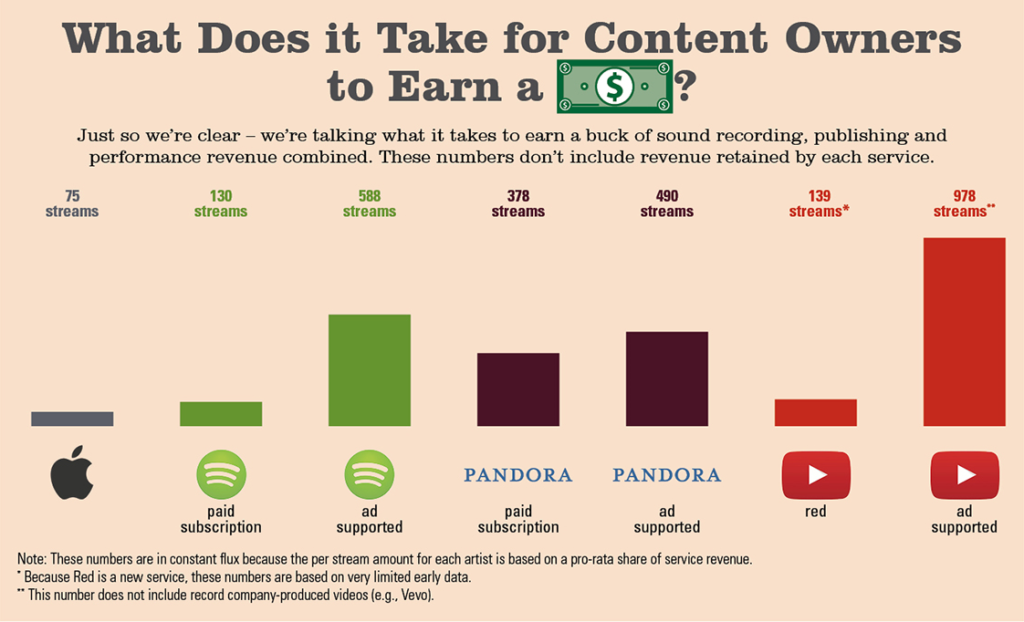 music streaming music infografics artist revenues
